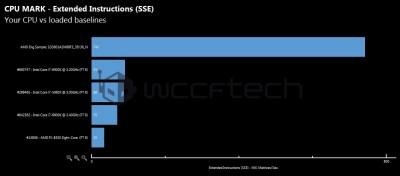 Сравнение AMD Ryzen 7 1800X с INTEL i7