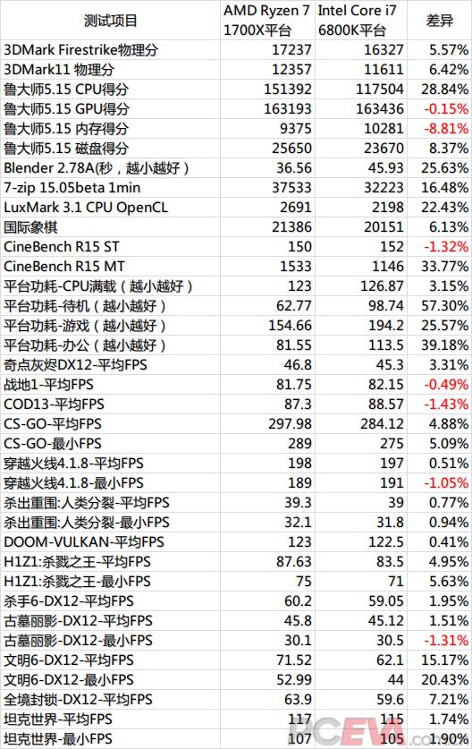 AMD Ryzen 7 1700X vs i7 6800K Тест в 13 играх