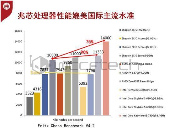 Утечка данных о производительности 4 ядерного  AMD Ryzen