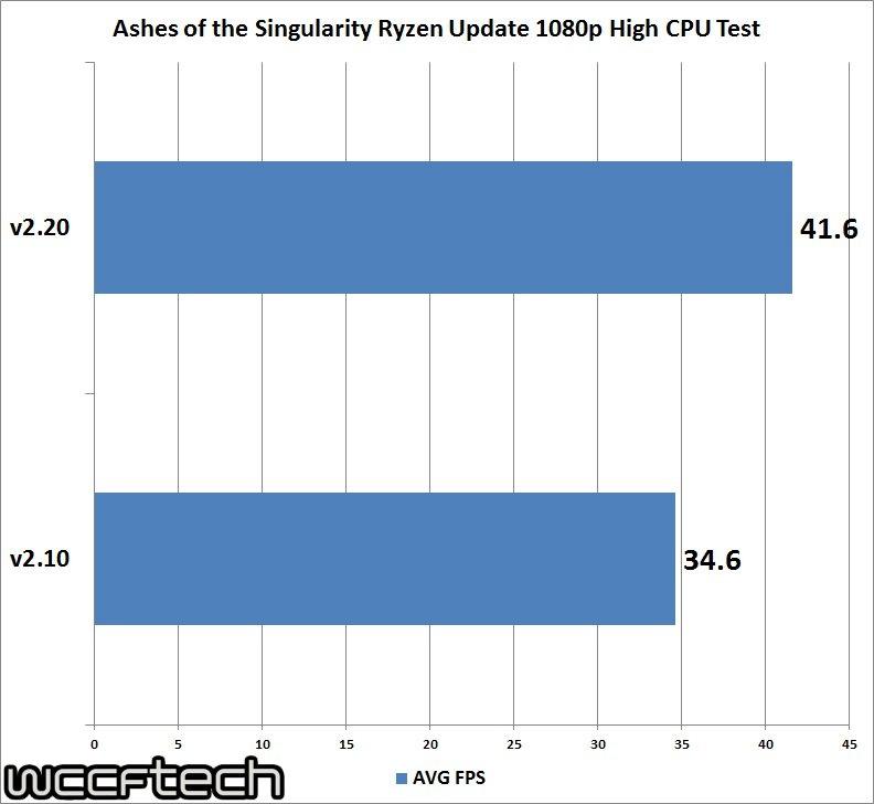 Ashes of the Singularity V2.20 показала 20% прирост производительности на Ryzen