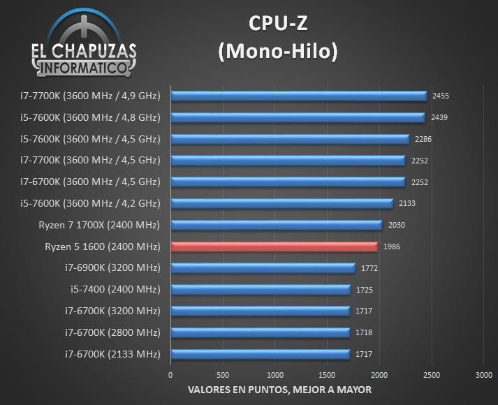 Первый полный обзор AMD Ryzen 5 1600