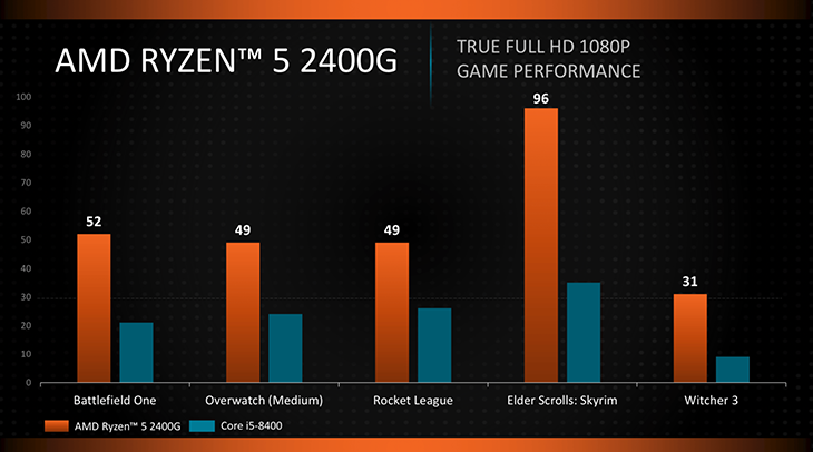 Ревью процессоров от AMD Ryzen 5 2400G и Ryzen 3 2200G. Ryzen 5 2400G VS Intel Core i5-8400 и Ryzen 3 2200G VS Intel Core i3-8100