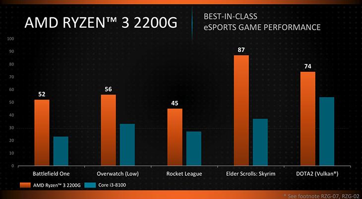 Ревью процессоров от AMD Ryzen 5 2400G и Ryzen 3 2200G. Ryzen 5 2400G VS Intel Core i5-8400 и Ryzen 3 2200G VS Intel Core i3-8100