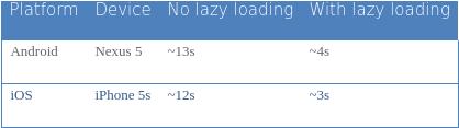 """Оптимизация времени загрузки приложения NativeScript с """"ленивой загрузкой"""" Angular 2"""