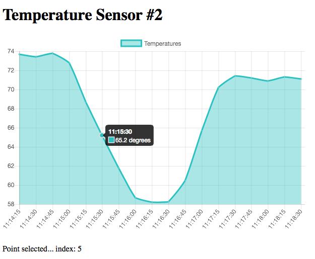Создаём графики в приложении Flask с Chart.js