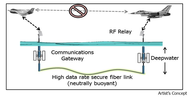 Морские сети: следующий шаг